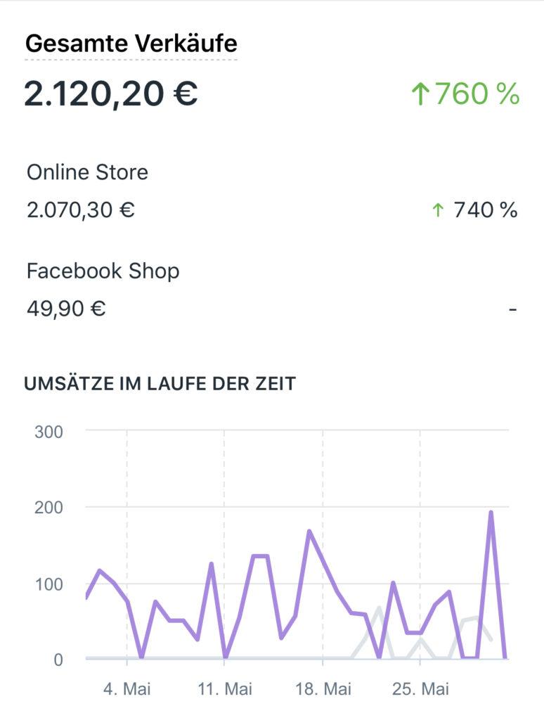 Shopify POD Umsatz